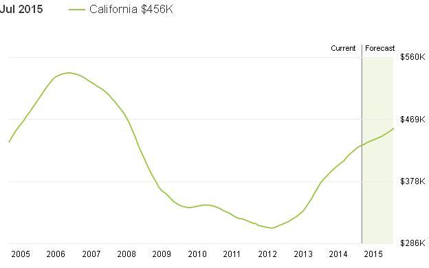 10 שנים בשוק מכירת הבתים בקליפורניה
