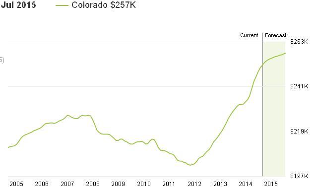 מחירי בתים בקולורדו 10 שנים
