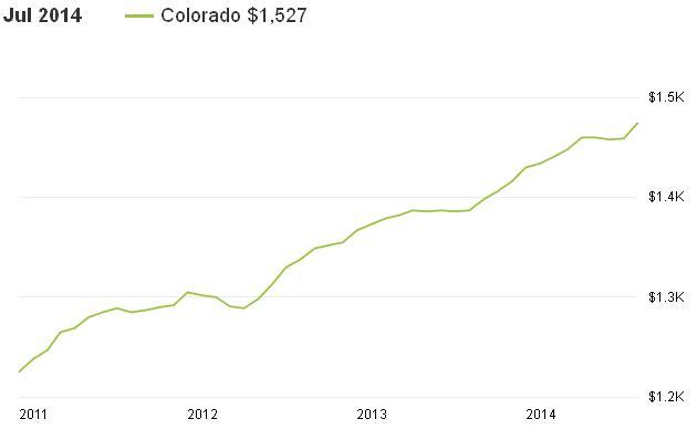 מחירי שכירות בקולורדו