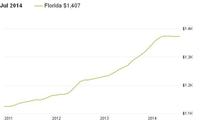 מחירי השכרת בתים פלורידה