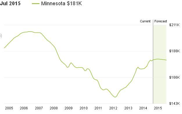 מחיר בתים במינוסוטה
