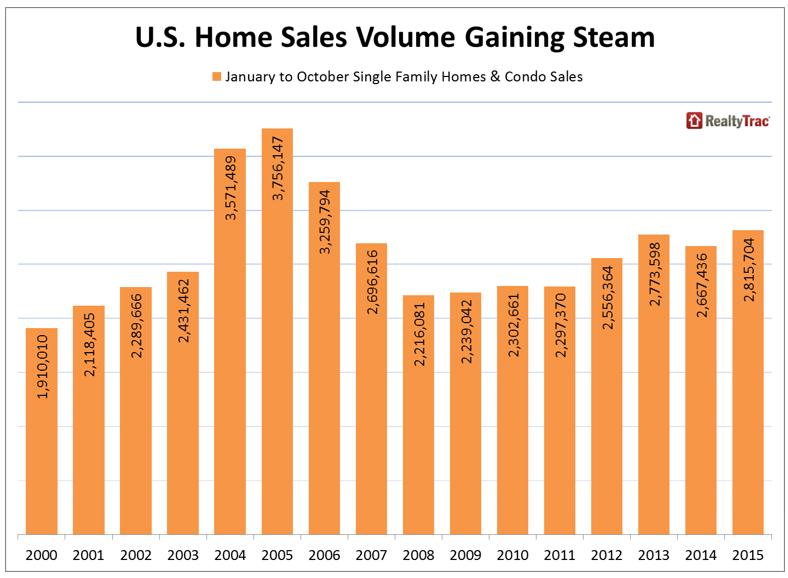 """כמות הבתים שנמכרו בארה""""ב לאורך השנים"""