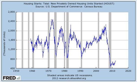 tendency graph usa real estate