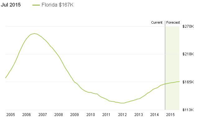 גרף מחירי בתים למכירה פלורידה