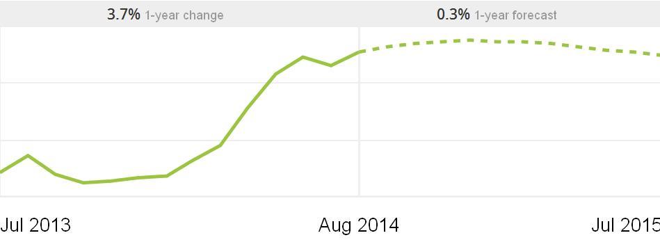 תשקיף מחירי הבתים מינוסוטה 2013-2015