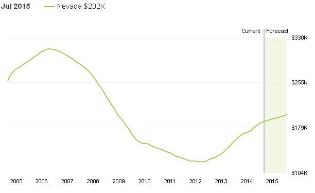 גרף מחירי בתים בנבדה 10 שנים