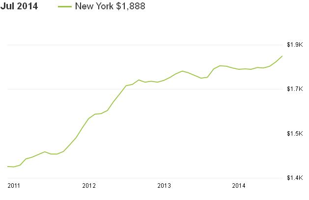 ניו יורק שוק השכרת הבתים