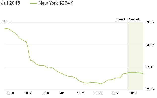 שוק השכרת הבתים ניו יורק