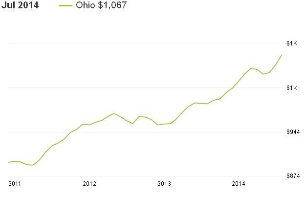 מחירי השכירות באוהיו