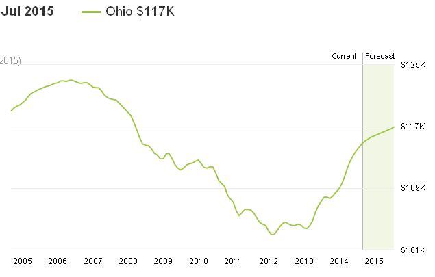 מחירי הבתים באוהיו