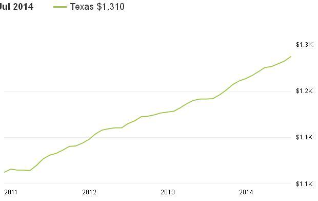 השכרת בתים בטקסס