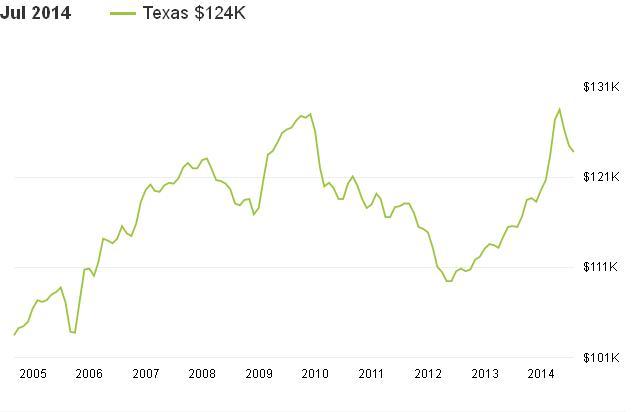 מדינת טקסס תשקיף מכירת בתים