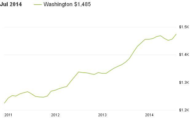 מחירי שכירות בוושינגטון 10 שנים