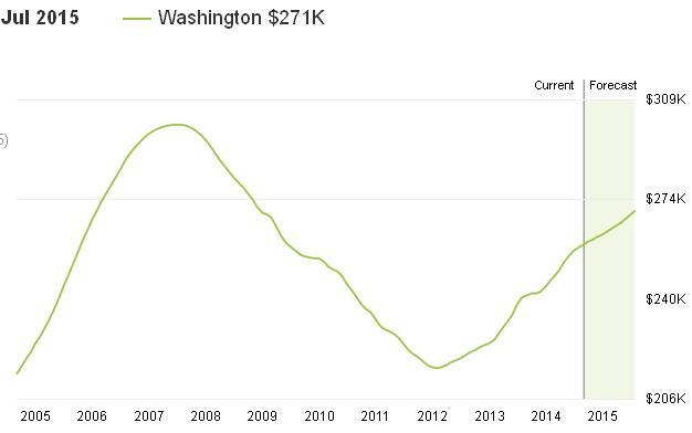 תנודות מחירים בתים בוושינגטון 10 שנים