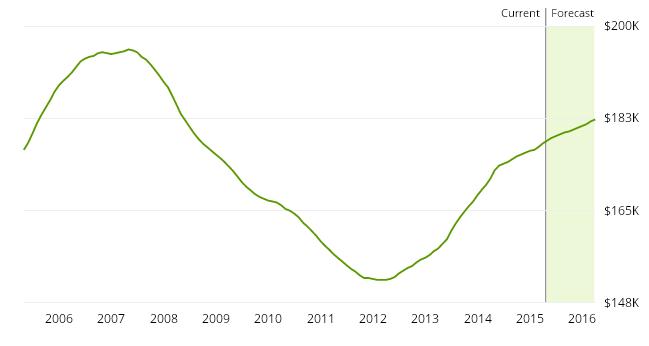 """עלייה במספר מכירות בתים בארה""""ב"""